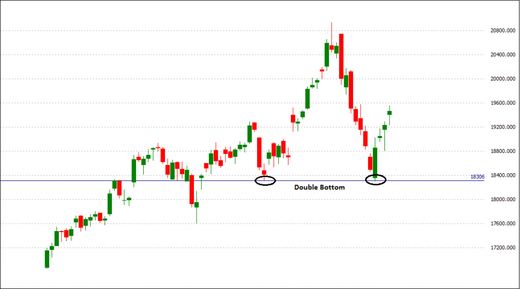 BankNifty  Double Bottom