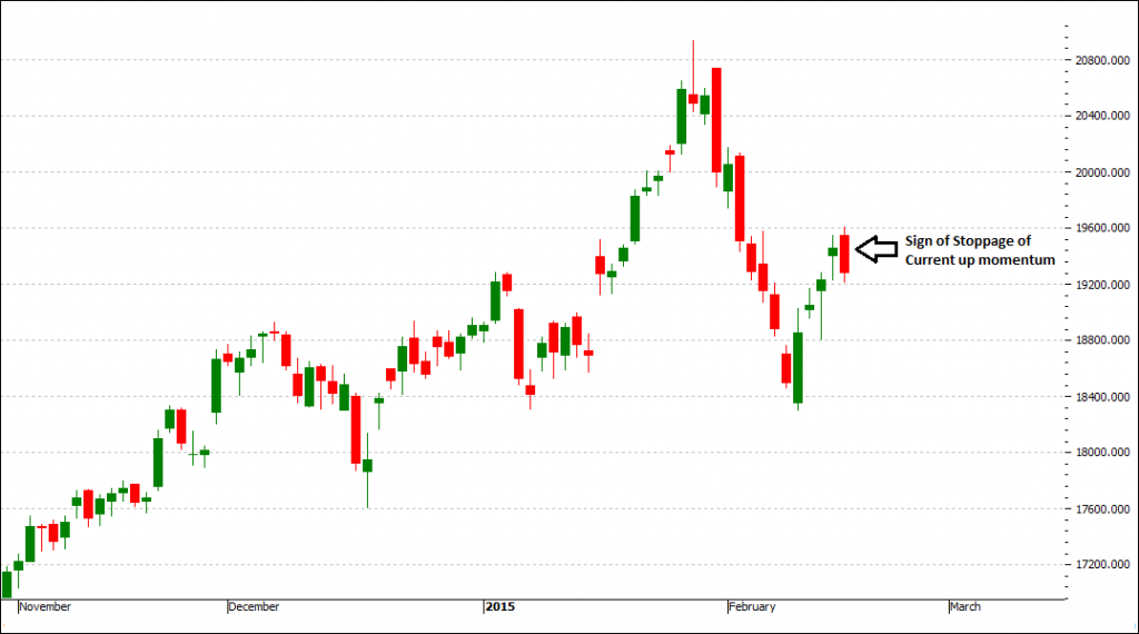 BankNifty Futures - Stoppage of Current up momentum