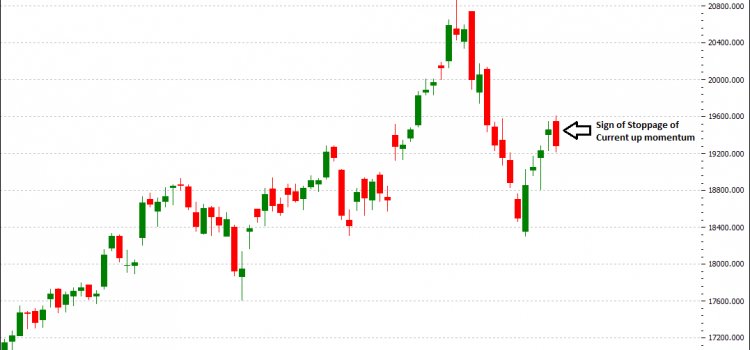 BankNifty Futures – Sign of Stoppage of Current Up Momentum