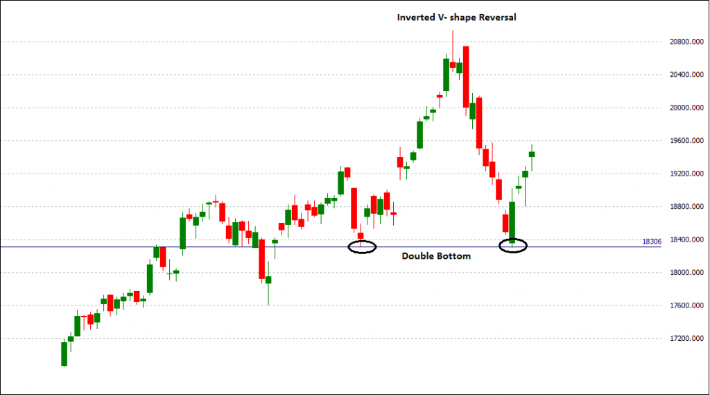 BankNifty  inverted v shape reversal