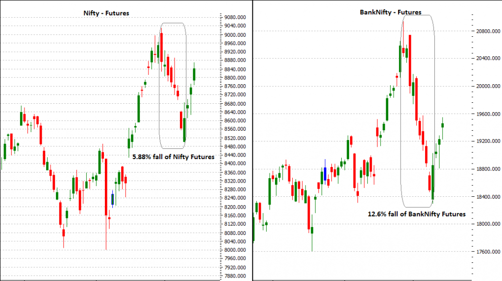 Nifty Vs BankNifty