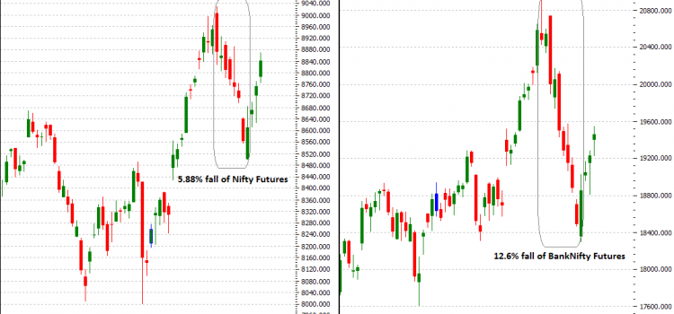 Weekly WrapUp – Bank Nifty Recovered Sharply After 2 Weeks Bear Fall