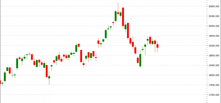Weekly Wrap-Up & Review – Bank Nifty moved Choppy with Negative Bias