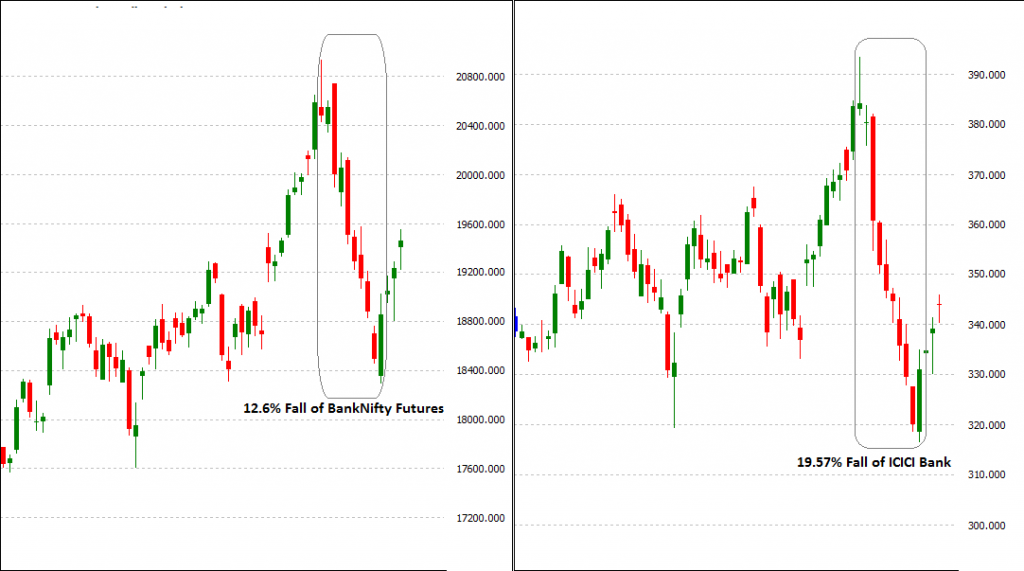 banknifty icicibank