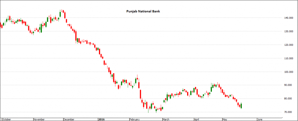 Punjab National Bank - Trading Stocks In India