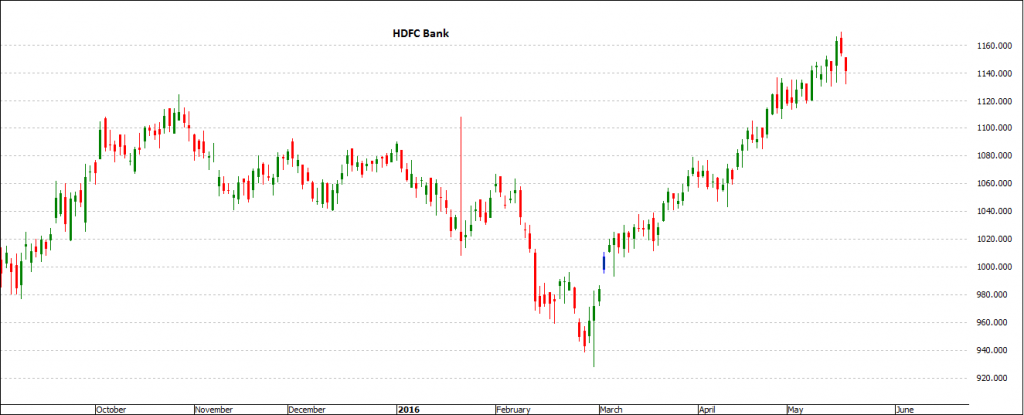 Hdfc Bank - Trading Stocks in India