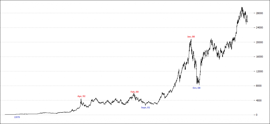 Sensex Since Inception