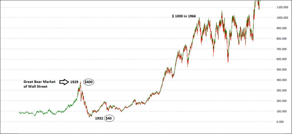 Dow Jones 1929-32