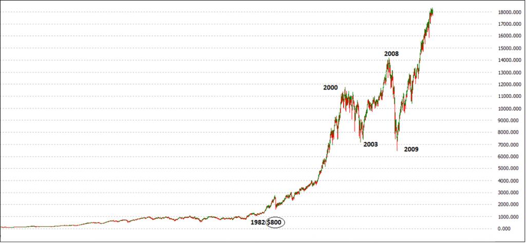 Dow Jones after 1929-1932