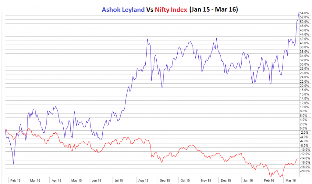 Ashok Leyland Vs Nifty (2015 - 2016)