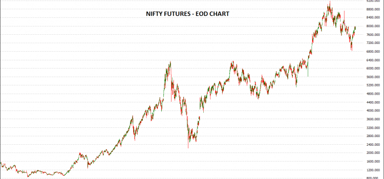 How to Trade Nifty Futures?