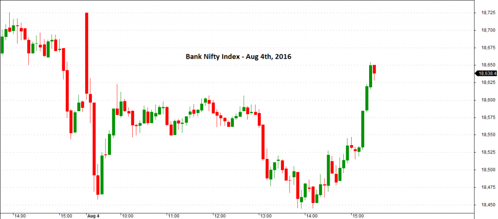 Bank Nifty Index Intraday Chart (5 Minutes - Aug 4th, 2016)