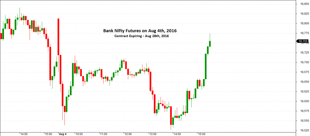 Bank Nifty Future Intraday Chart (5 Minutes - Aug 4th, 2016)